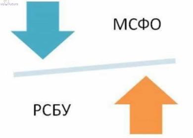 МСФО и РСБУ: сравнение российского и международного стандарта отчетности, в чем преимущества МСФО