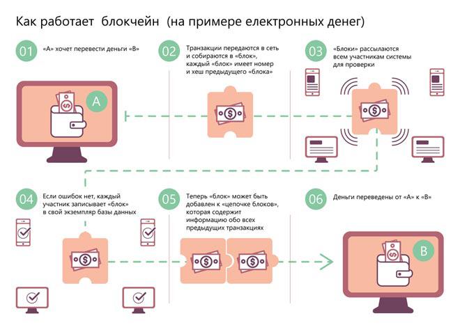 Работа Blockchain