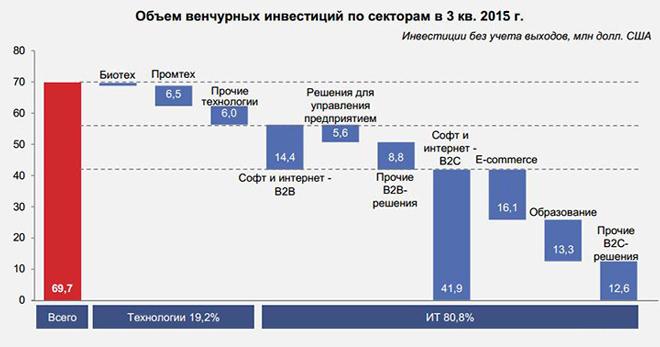 График венчурных инвестиции в России