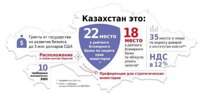 Преимущества стартапов в Казахстане