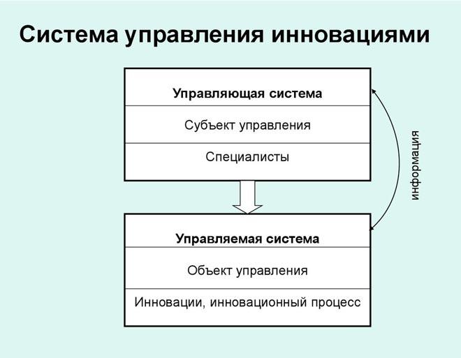 Схема управления инновациями