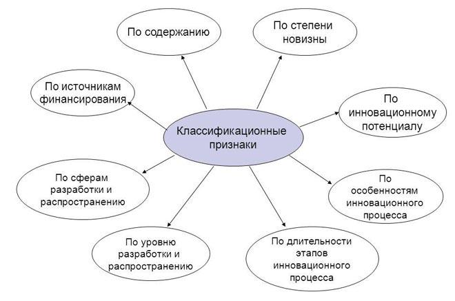 Классификация инноваций