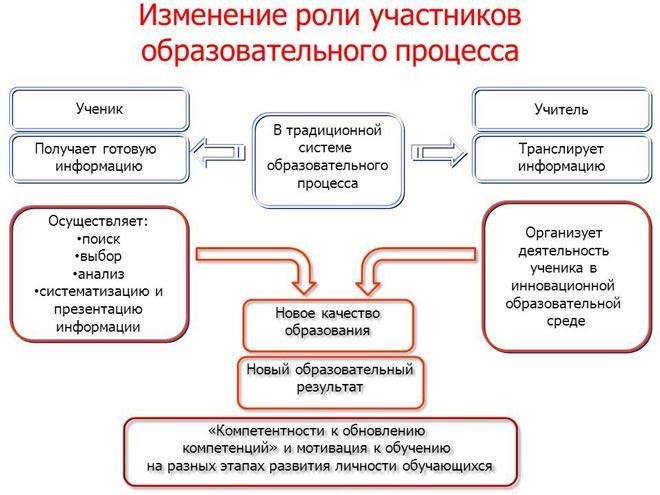 Схема прогрессивной формы обучения