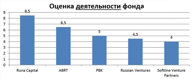 Венчурные фонды России