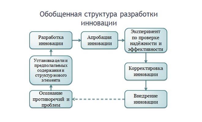 Структура разработки инноваций