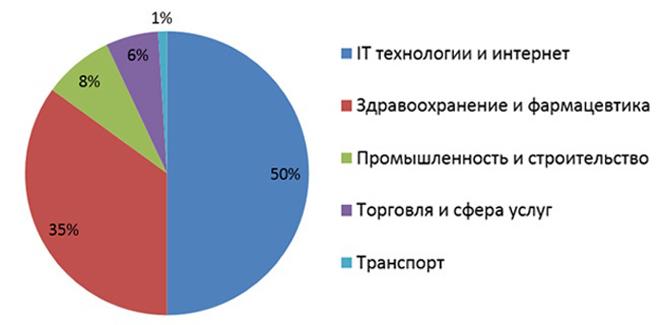 Сферы деятельности венчурных фондов