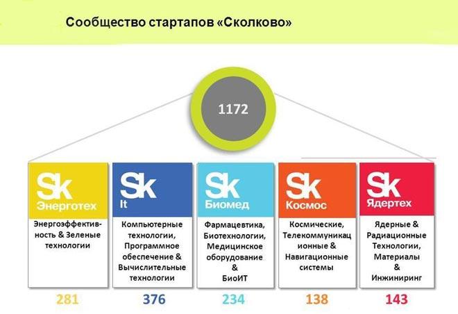 Стартапы Сколково
