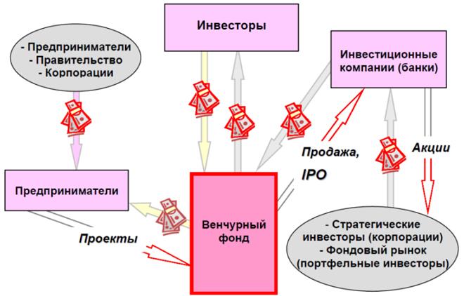 Схема работы венчурного фонда