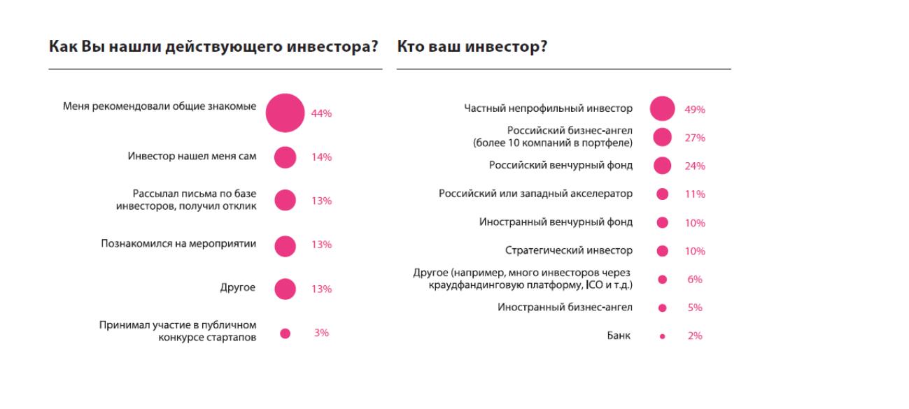 Частые ошибки стартапов в России
