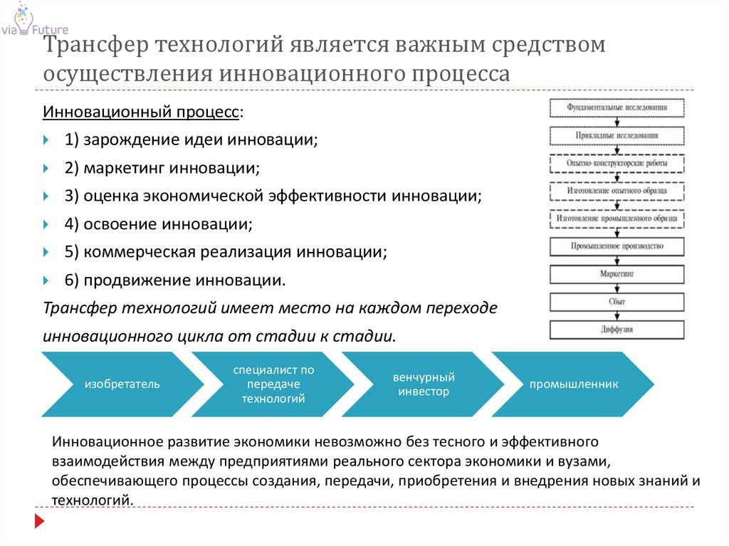 Этапы трансфера технологий