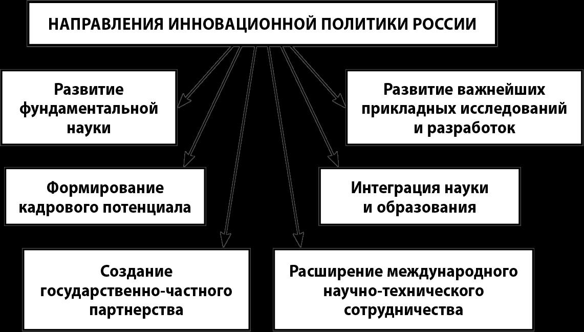 Основные направления развития