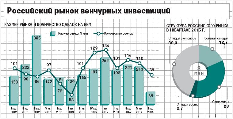 Российский венчурный рынок