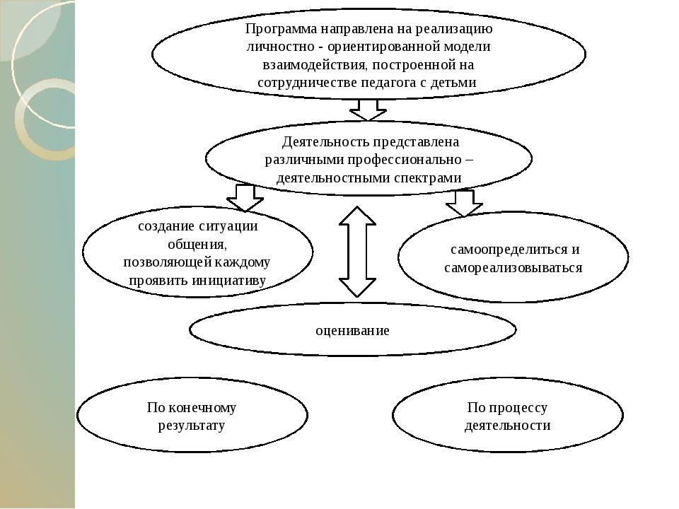 Схема развития хореографа
