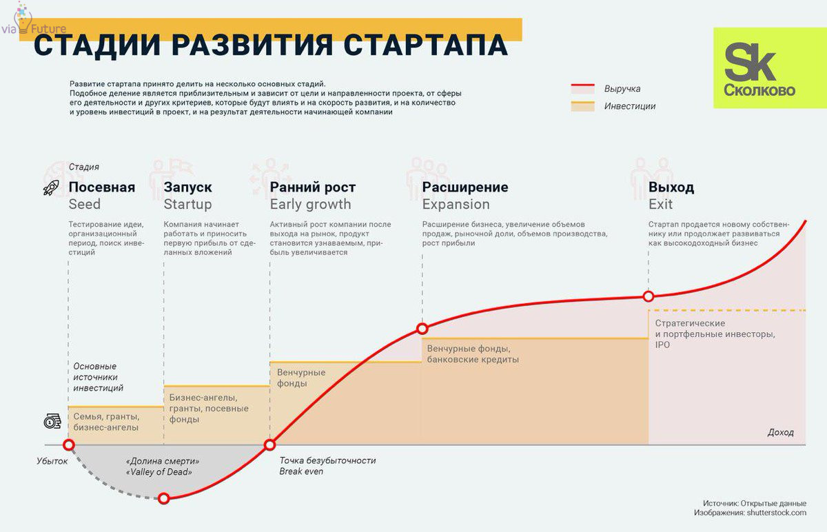 Активный государственный кредит