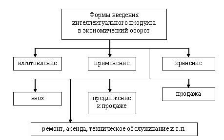 Формы введения продукта