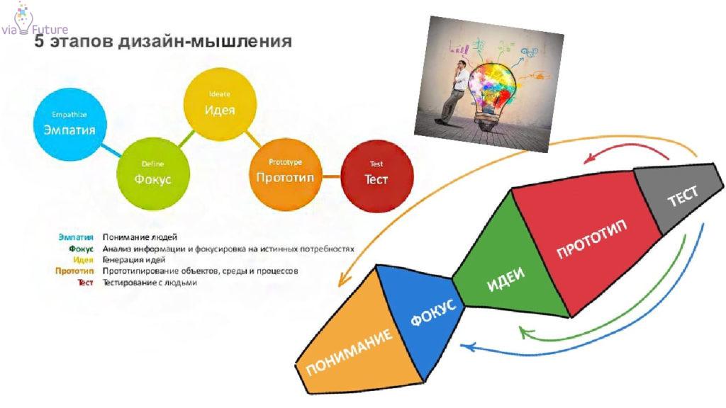Этапы разработки