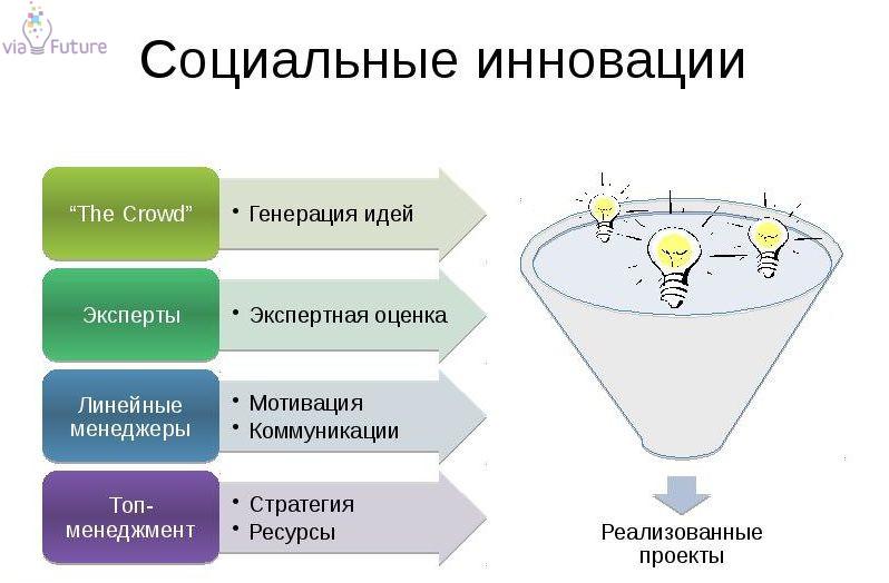 Социальные инновации появление