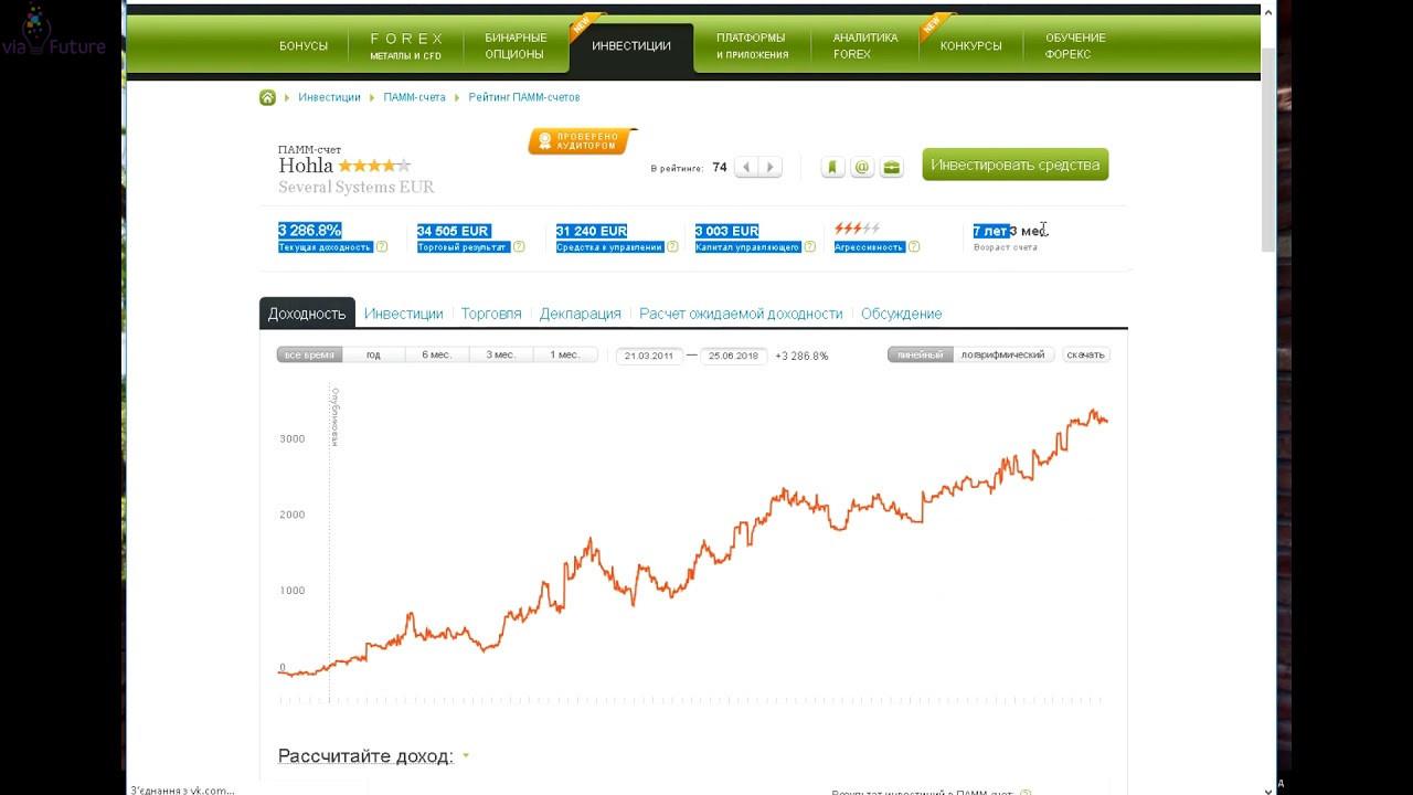 platformy-dlya-investicij