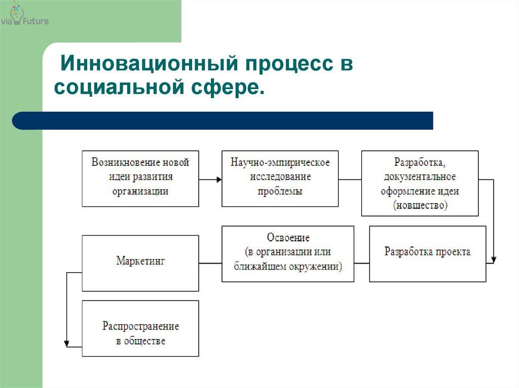 Инновационный процесс в социальной сфере