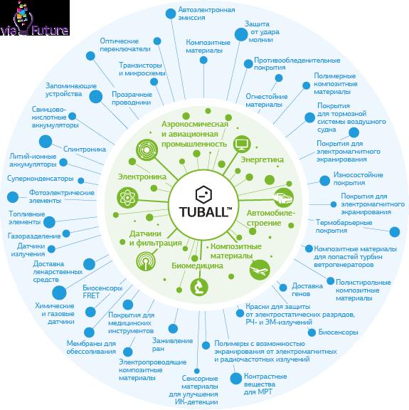 Нанотрубки TUBALL™